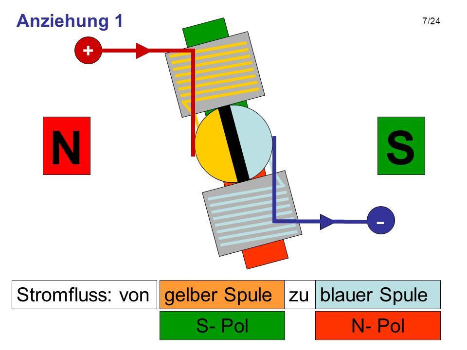 7/24 Stromfluss: von N- Pol zu S- Pol SN gelber Spuleblauer Spule + - Anziehung 1