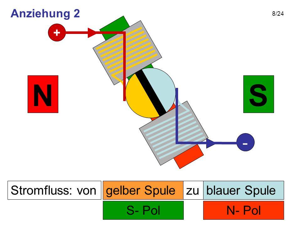 8/24 Stromfluss: von N- Pol zu S- Pol SN gelber Spuleblauer Spule + - Anziehung 2