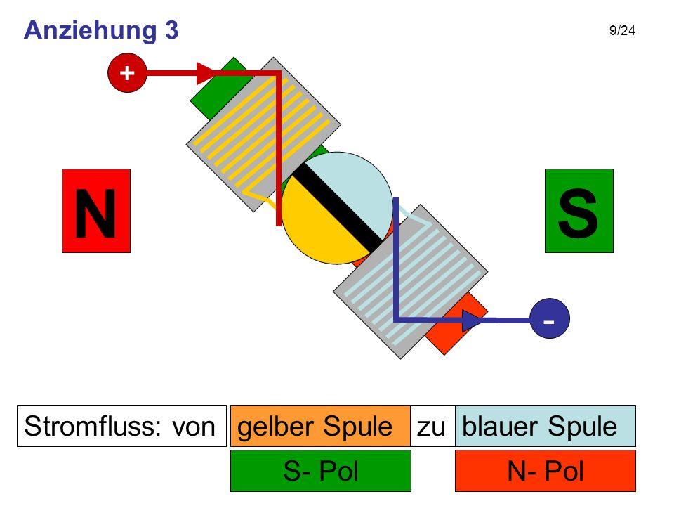 9/24 Stromfluss: von N- Pol zu S- Pol SN gelber Spuleblauer Spule + - Anziehung 3