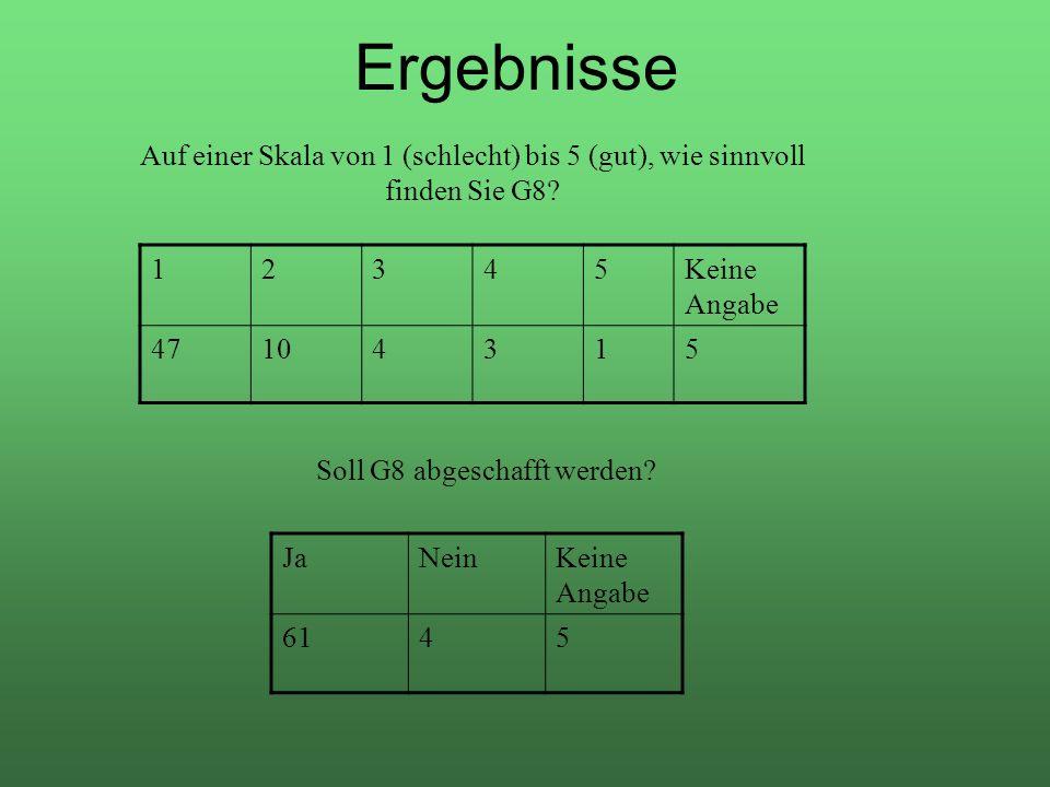 Ergebnisse Auf einer Skala von 1 (schlecht) bis 5 (gut), wie sinnvoll finden Sie G8? 12345Keine Angabe 47104315 Soll G8 abgeschafft werden? JaNeinKein