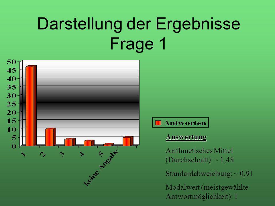 Darstellung der Ergebnisse Frage 1 Auswertung Arithmetisches Mittel (Durchschnitt): ~ 1,48 Standardabweichung: ~ 0,91 Modalwert (meistgewählte Antwort