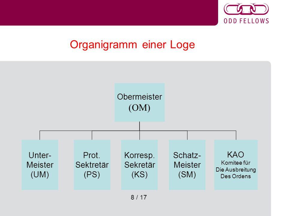 8 / 17 Organigramm einer Loge Obermeister (OM) Korresp. Sekretär (KS) Schatz- Meister (SM) KAO Komitee für Die Ausbreitung Des Ordens Prot. Sektretär