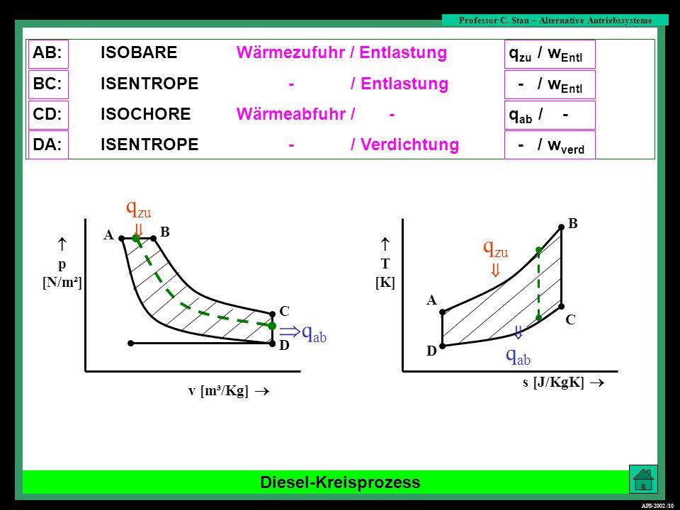 Diesel-Kreisprozess s [J/KgK] C B B C D A D A q ab p [N/m²] v [m³/Kg] T [K] q zu q ab q zu AB:ISOBAREWärmezufuhr / Entlastung q zu / w Entl BC:ISENTRO