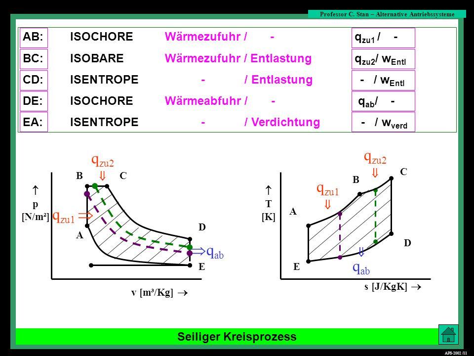 Seiliger Kreisprozess s [J/KgK] C B BC D E D E q ab p [N/m²] v [m³/Kg] T [K] q zu1 q ab q zu2 A q zu1 A q zu2 AB:ISOCHOREWärmezufuhr / - q zu1 / - BC: