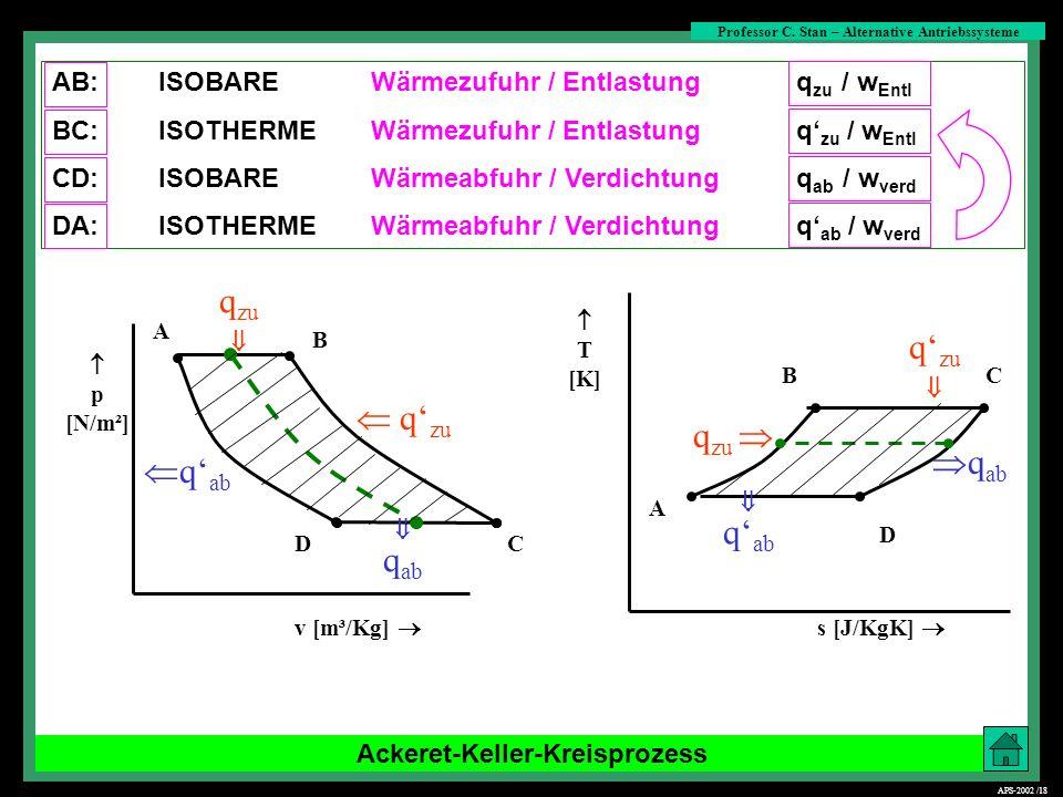 Ackeret-Keller-Kreisprozess A B CD p [N/m²] v [m³/Kg] q zu q ab s [J/KgK] B A C D T [K] q zu q ab q zu q ab q zu q ab AB:ISOBAREWärmezufuhr / Entlastu