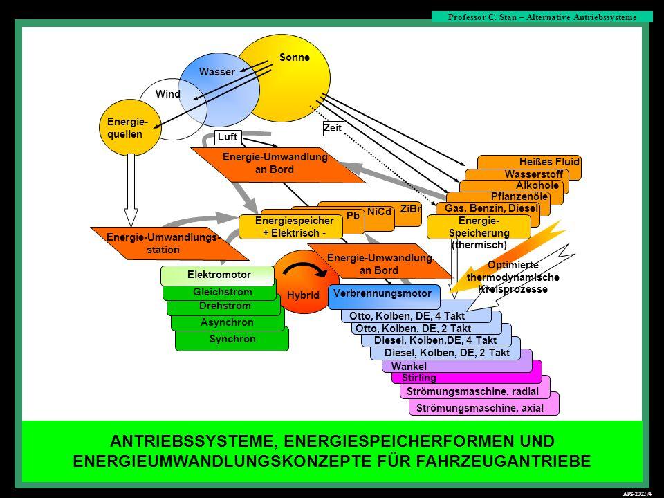 Viertakt-Kolbenmotor mit Fremdzündung (Otto Kreisprozess) Professor C.