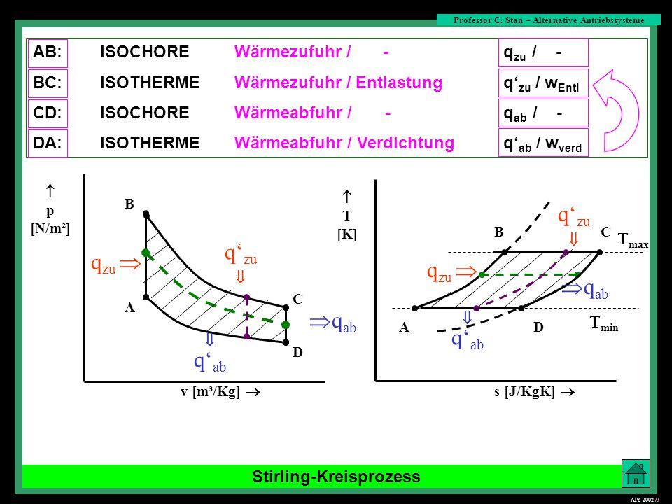 Stirling-Kreisprozess s [J/KgK] CB DA T [K] B C D A q zu q ab p [N/m²] v [m³/Kg] q zu q ab q zu q ab q zu q ab T max T min AB:ISOCHOREWärmezufuhr / -
