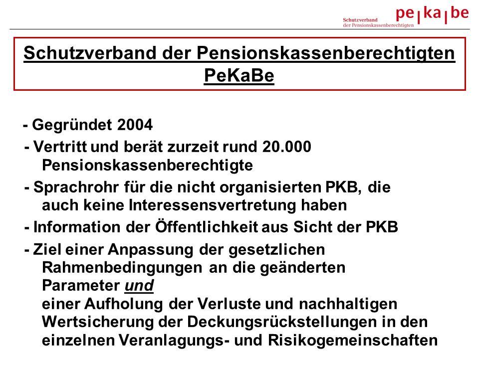 Schutzverband der Pensionskassenberechtigten PeKaBe - Gegründet 2004 - Vertritt und berät zurzeit rund 20.000 Pensionskassenberechtigte - Sprachrohr für die nicht organisierten PKB, die auch keine Interessensvertretung haben - Information der Öffentlichkeit aus Sicht der PKB - Ziel einer Anpassung der gesetzlichen Rahmenbedingungen an die geänderten Parameter und einer Aufholung der Verluste und nachhaltigen Wertsicherung der Deckungsrückstellungen in den einzelnen Veranlagungs- und Risikogemeinschaften