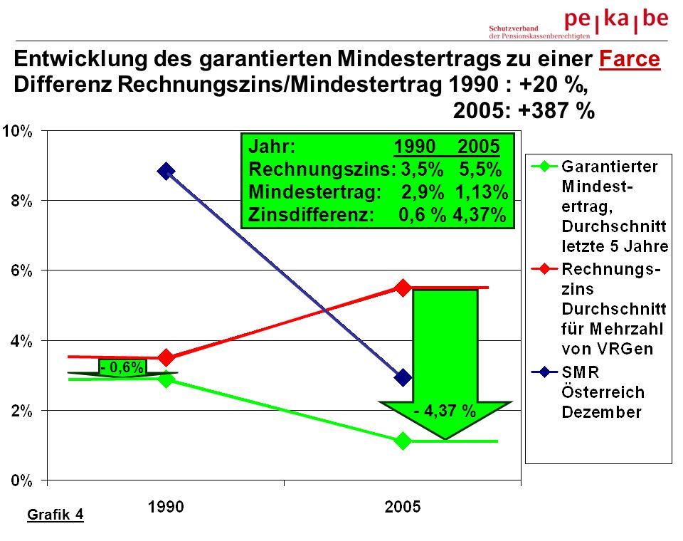 Entwicklung des garantierten Mindestertrags zu einer Farce Differenz Rechnungszins/Mindestertrag 1990 : +20 %, 2005: +387 % Grafik 2 - 0,6% - 4,37 % Jahr: 1990 2005 Rechnungszins: 3,5% 5,5% Mindestertrag: 2,9% 1,13% Zinsdifferenz: 0,6 % 4,37% 4