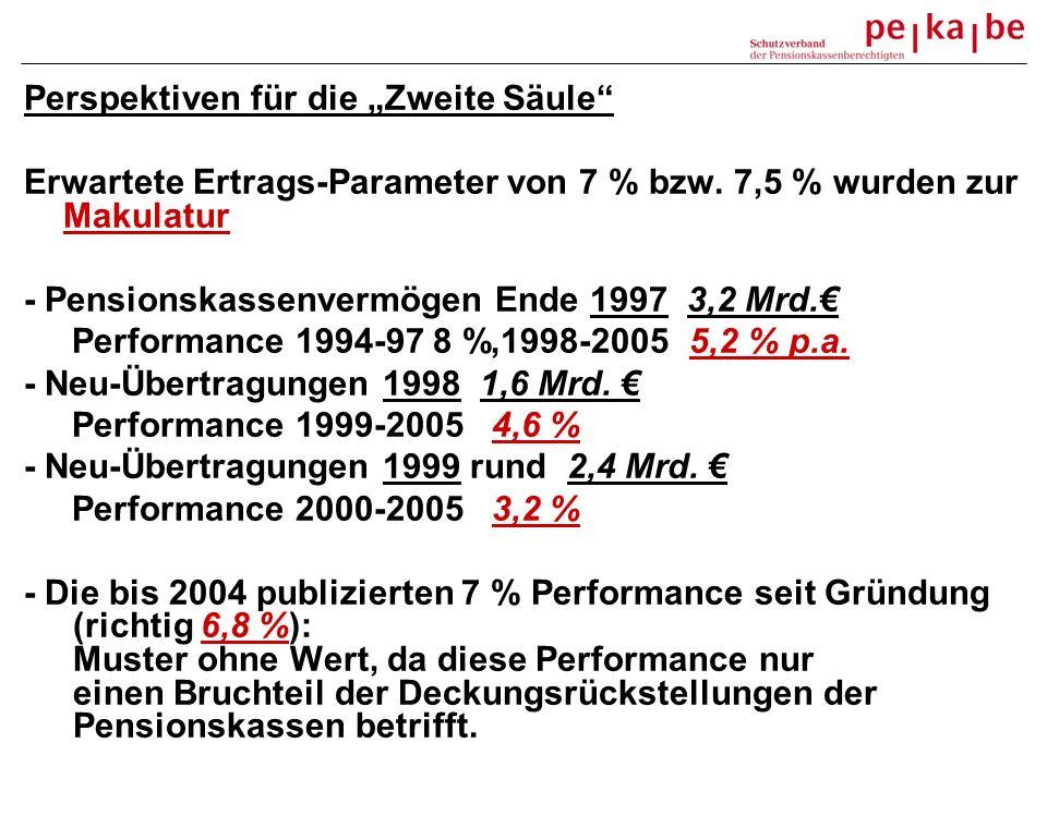 Perspektiven für die Zweite Säule Erwartete Ertrags-Parameter von 7 % bzw. 7,5 % wurden zur Makulatur - Pensionskassenvermögen Ende 1997 3,2 Mrd. Perf