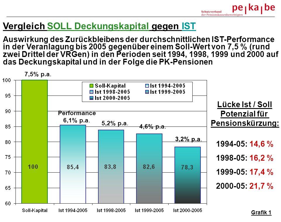 Vergleich SOLL Deckungskapital gegen IST Auswirkung des Zurückbleibens der durchschnittlichen IST-Performance in der Veranlagung bis 2005 gegenüber einem Soll-Wert von 7,5 % (rund zwei Drittel der VRGen) in den Perioden seit 1994, 1998, 1999 und 2000 auf das Deckungskapital und in der Folge die PK-Pensionen Performance 6,1% p.a.