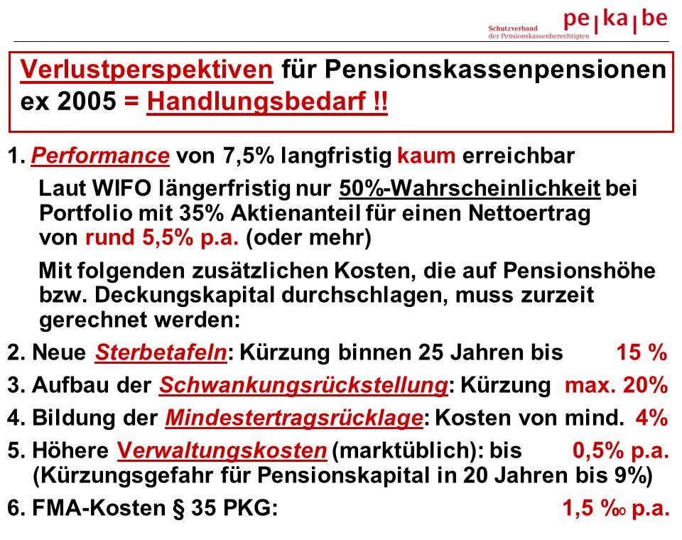 Verlustperspektiven für Pensionskassenpensionen ex 2005 = Handlungsbedarf !! 1. Performance von 7,5% langfristig kaum erreichbar Laut WIFO längerfrist
