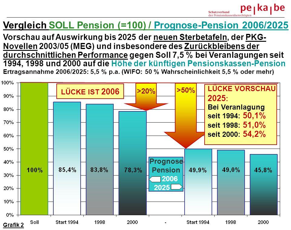 Vergleich SOLL Pension (=100) / Prognose-Pension 2006/2025 Vorschau auf Auswirkung bis 2025 der neuen Sterbetafeln, der PKG- Novellen 2003/05 (MEG) und insbesondere des Zurückbleibens der durchschnittlichen Performance gegen Soll 7,5 % bei Veranlagungen seit 1994, 1998 und 2000 auf die Höhe der künftigen Pensionskassen-Pension Ertragsannahme 2006/2025: 5,5 % p.a.