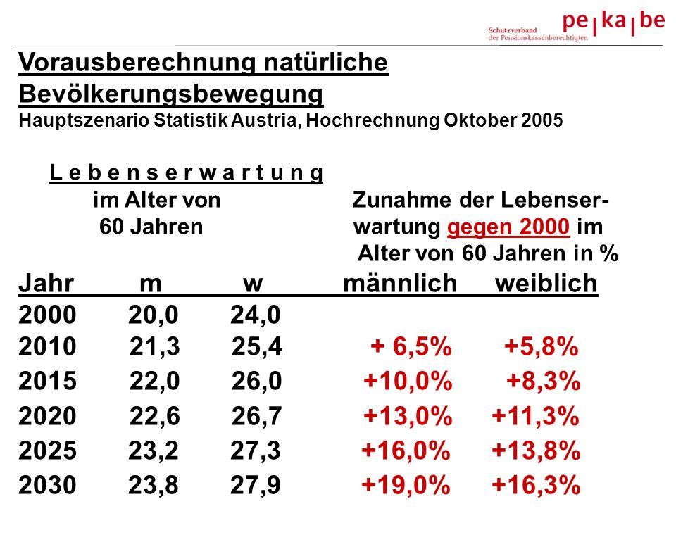 Vorausberechnung natürliche Bevölkerungsbewegung Hauptszenario Statistik Austria, Hochrechnung Oktober 2005 L e b e n s e r w a r t u n g im Alter von Zunahme der Lebenser- 60 Jahren wartung gegen 2000 im Alter von 60 Jahren in % Jahr m w männlich weiblich 2000 20,0 24,0 2010 21,3 25,4 + 6,5% +5,8% 2015 22,0 26,0 +10,0% +8,3% 2020 22,6 26,7 +13,0%+11,3% 2025 23,2 27,3 +16,0%+13,8% 2030 23,8 27,9 +19,0%+16,3%