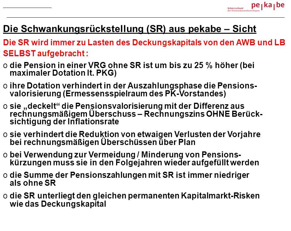 Die Schwankungsrückstellung (SR) aus pekabe – Sicht Die SR wird immer zu Lasten des Deckungskapitals von den AWB und LB SELBST aufgebracht : o die Pension in einer VRG ohne SR ist um bis zu 25 % höher (bei maximaler Dotation lt.