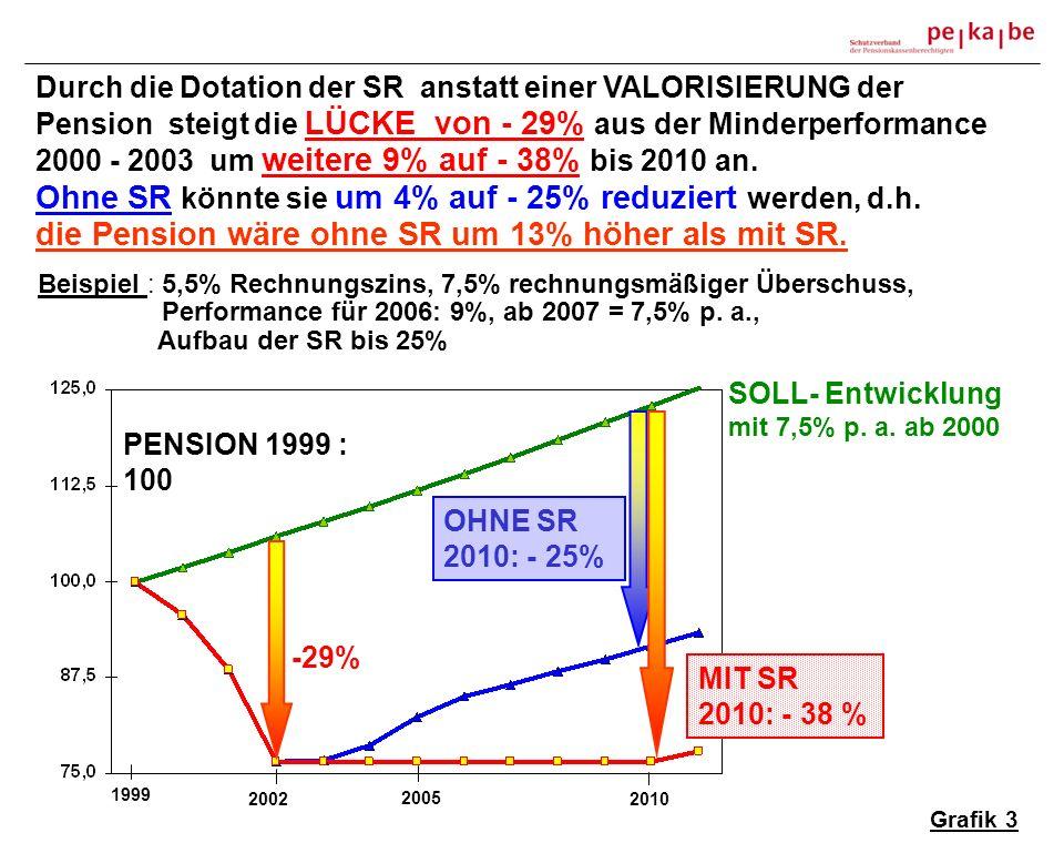 -29% SOLL- Entwicklung mit 7,5% p. a. ab 2000 Durch die Dotation der SR anstatt einer VALORISIERUNG der Pension steigt die LÜCKE von - 29% aus der Min