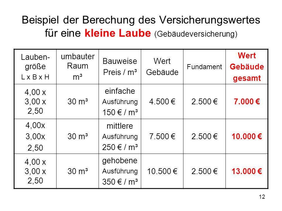 12 Beispiel der Berechung des Versicherungswertes für eine kleine Laube (Gebäudeversicherung) Lauben- größe L x B x H umbauter Raum m³ Bauweise Preis