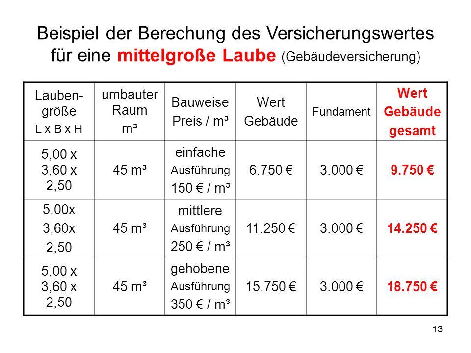 13 Beispiel der Berechung des Versicherungswertes für eine mittelgroße Laube (Gebäudeversicherung) Lauben- größe L x B x H umbauter Raum m³ Bauweise P