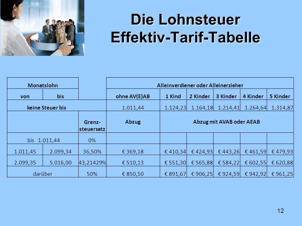 12 Die Lohnsteuer Effektiv-Tarif-Tabelle MonatslohnAlleinverdiener oder Alleinerzieher vonbisohne AV(E)AB1 Kind2 Kinder3 Kinder4 Kinder5 Kinder keine