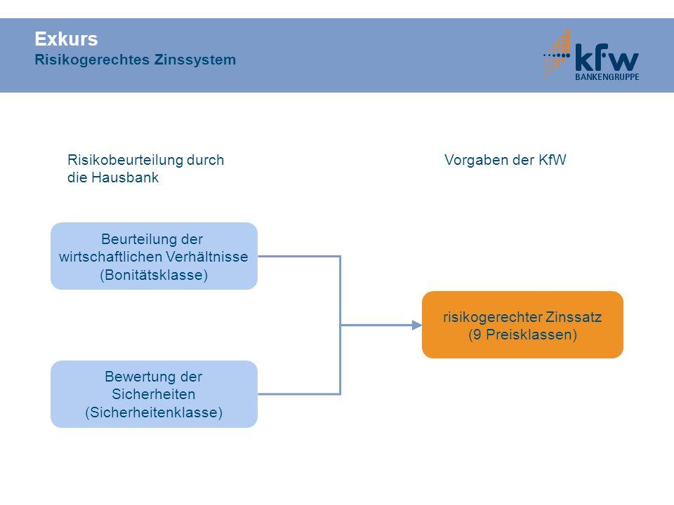 KfW-Sonderprogramm Mittelständische Unternehmen Kreditlaufzeit bis zu 20 Jahre für Investitionen Kreditlaufzeit bis zu 20 Jahre für Investitionen tilgungsfrei bis zu 5 Jahre (Inv.) bzw.