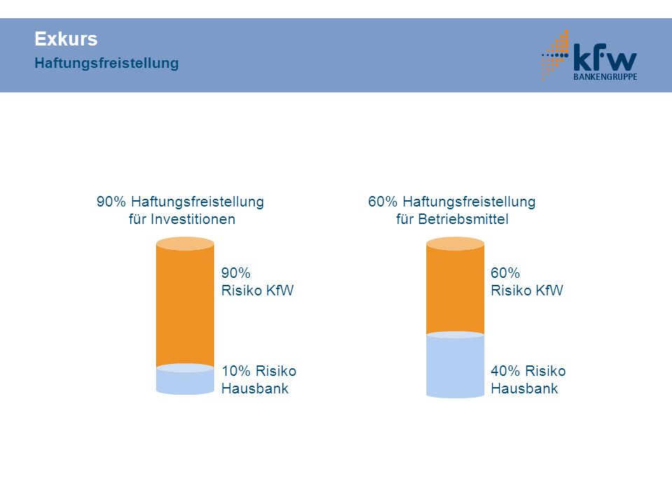 Finanzierungsbeispiel Mittelständische Unternehmen Investitionsplan neue Maschinen Betriebsmittel Summe EUR 100.000 50.000 150.000 Finanzierungsplan KfW-Sonderprogramm Investitionen KfW-Sonderprogramm Betriebsmittel Summe EUR 100.000 50.000 150.000 120.000 EUR Risiko KfW 30.000 EUR Risiko Hausbank
