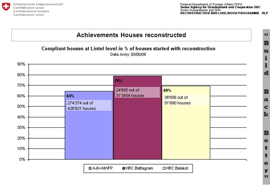 Bu il d B a c k B e tt e r Achievements Houses reconstructed