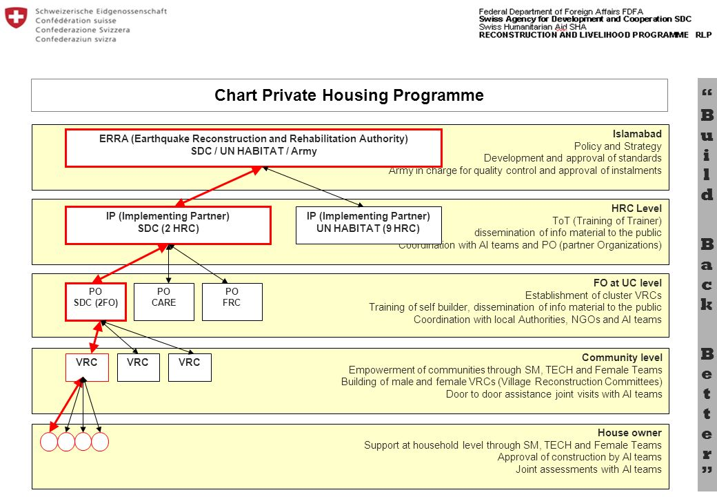 Bu il d B a c k B e tt e r Chart Private Housing Programme House owner Support at household level through SM, TECH and Female Teams Approval of construction by AI teams Joint assessments with AI teams Islamabad Policy and Strategy Development and approval of standards Army in charge for quality control and approval of instalments HRC Level ToT (Training of Trainer) dissemination of info material to the public Coordination with AI teams and PO (partner Organizations) FO at UC level Establishment of cluster VRCs Training of self builder, dissemination of info material to the public Coordination with local Authorities, NGOs and AI teams Community level Empowerment of communities through SM, TECH and Female Teams Building of male and female VRCs (Village Reconstruction Committees) Door to door assistance joint visits with AI teams ERRA (Earthquake Reconstruction and Rehabilitation Authority) SDC / UN HABITAT / Army IP (Implementing Partner) SDC (2 HRC) IP (Implementing Partner) UN HABITAT (9 HRC) PO SDC (2FO) VRC PO CARE PO FRC VRC