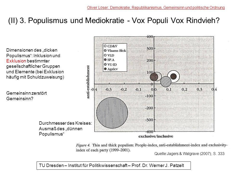 (II) 3. Populismus und Mediokratie - Vox Populi Vox Rindvieh? Oliver Löser: Demokratie, Republikanismus, Gemeinsinn und politische Ordnung TU Dresden