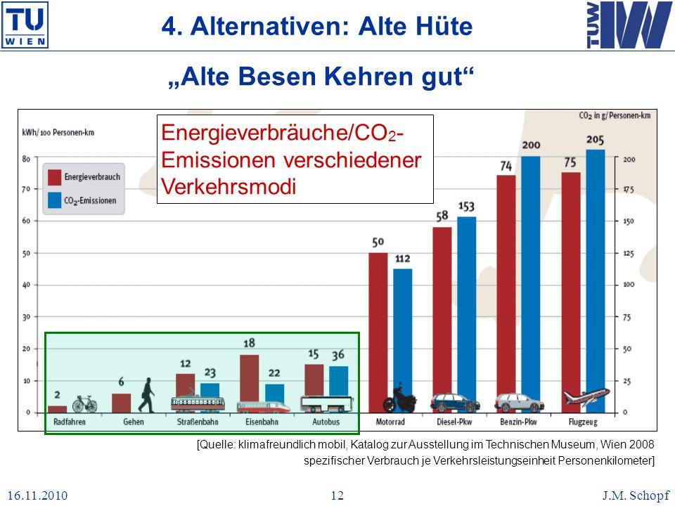16.11.2010J.M. Schopf12 4. Alternativen: Alte Hüte Alte Besen Kehren gut [Quelle: klimafreundlich mobil, Katalog zur Ausstellung im Technischen Museum