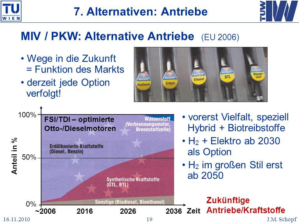 16.11.2010J.M. Schopf19 7. Alternativen: Antriebe MIV / PKW: Alternative Antriebe (EU 2006) Wege in die Zukunft = Funktion des Markts derzeit jede Opt