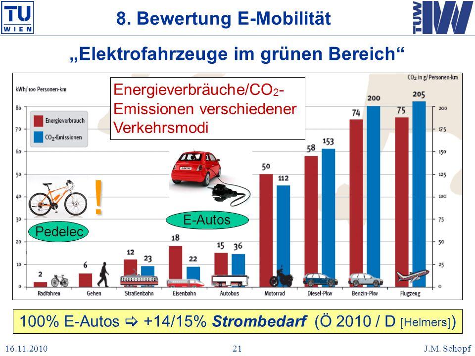 16.11.2010J.M. Schopf21 Elektrofahrzeuge im grünen Bereich Energieverbräuche/CO 2 - Emissionen verschiedener Verkehrsmodi E-Autos Pedelec 8. Bewertung