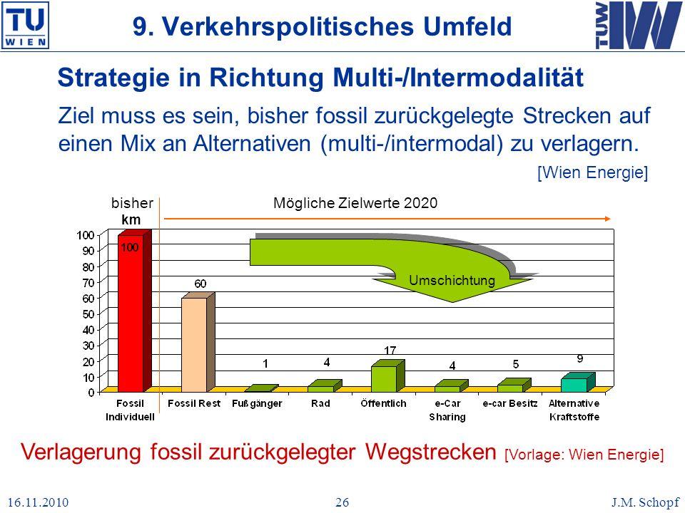 16.11.2010J.M. Schopf26 km Mögliche Zielwerte 2020bisher Umschichtung Strategie in Richtung Multi-/Intermodalität Ziel muss es sein, bisher fossil zur