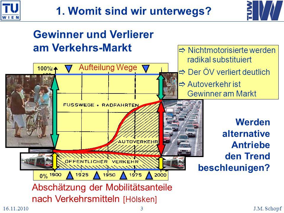 16.11.2010J.M. Schopf3 Aufteilung Wege 0% 100% Abschätzung der Mobilitätsanteile nach Verkehrsmitteln [Hölsken] Gewinner und Verlierer am Verkehrs-Mar