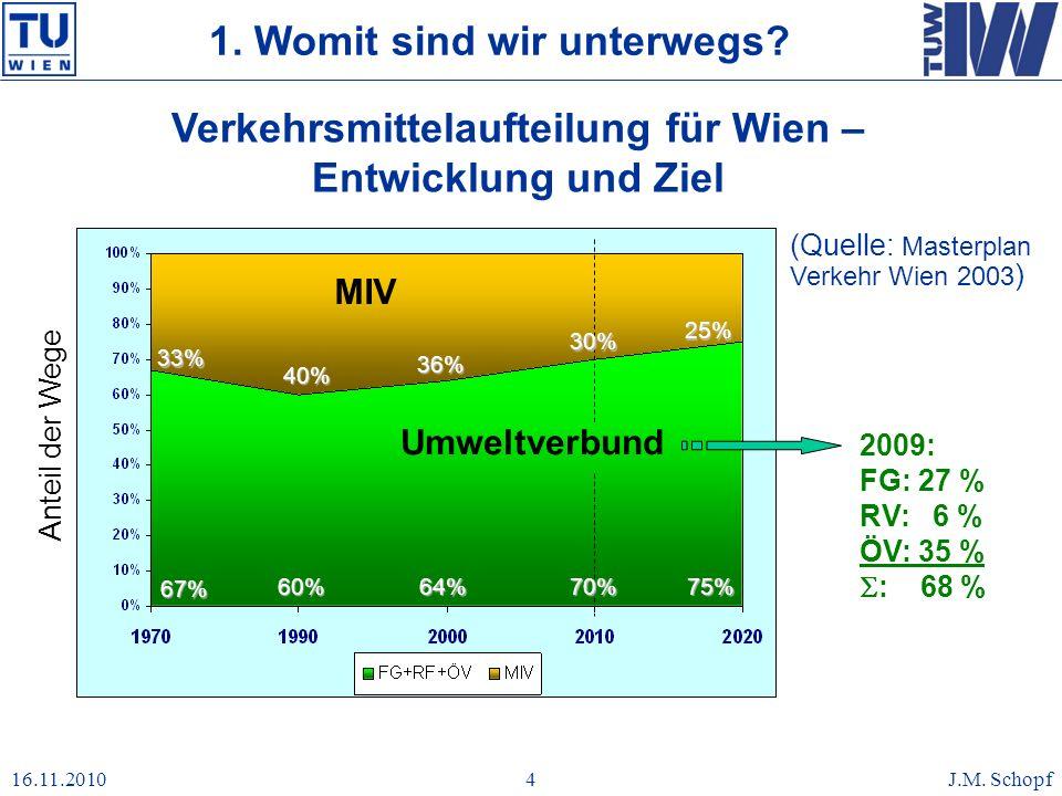 16.11.2010J.M. Schopf4 Verkehrsmittelaufteilung für Wien – Entwicklung und Ziel Anteil der Wege 33% 40% 36% 25% MIV Umweltverbund (Quelle: Masterplan