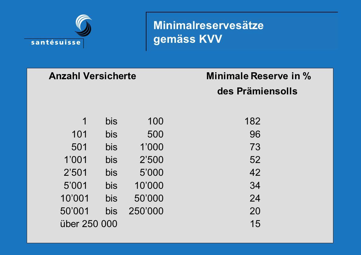 Minimalreservesätze gemäss KVV Anzahl Versicherte Minimale Reserve in % des Prämiensolls 1bis100182 101bis50096 501bis100073 1001bis250052 2501bis500042 5001bis1000034 10001bis5000024 50001bis25000020 über 250 00015