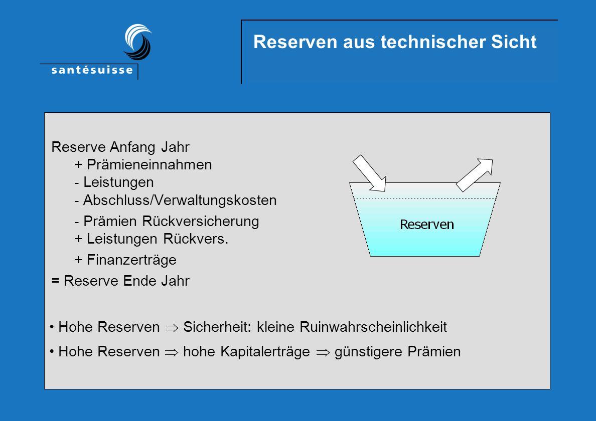 Reserven aus technischer Sicht Reserve Anfang Jahr + Prämieneinnahmen - Leistungen - Abschluss/Verwaltungskosten - Prämien Rückversicherung + Leistungen Rückvers.