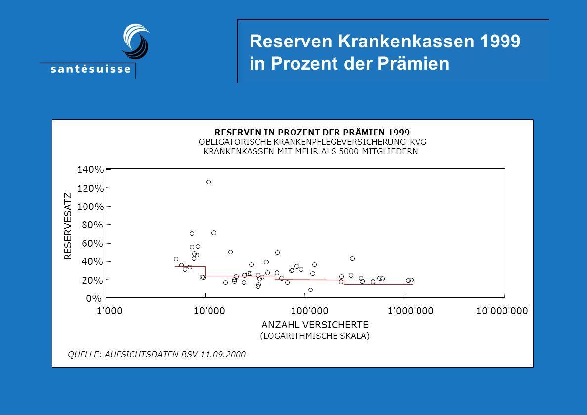 Reserven Krankenkassen 1999 in Prozent der Prämien 1 00010 000100 0001 000 00010 000 000 (LOGARITHMISCHE SKALA) ANZAHL VERSICHERTE 0% 20% 40% 60% 80% 100% 120% 140% RESERVESATZ QUELLE: AUFSICHTSDATEN BSV 11.09.2000 RESERVEN IN PROZENT DER PRÄMIEN 1999 OBLIGATORISCHE KRANKENPFLEGEVERSICHERUNG KVG KRANKENKASSEN MIT MEHR ALS 5000 MITGLIEDERN