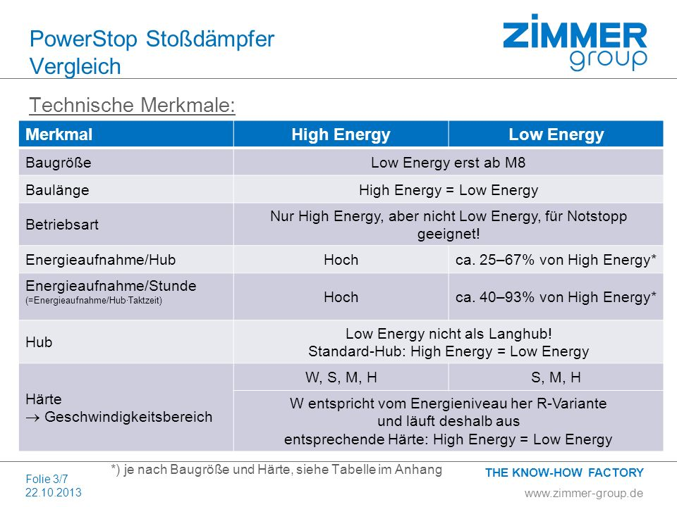 www.zimmer-group.de THE KNOW-HOW FACTORY Folie 3/7 22.10.2013 PowerStop Stoßdämpfer Vergleich Technische Merkmale: MerkmalHigh EnergyLow Energy Baugrö