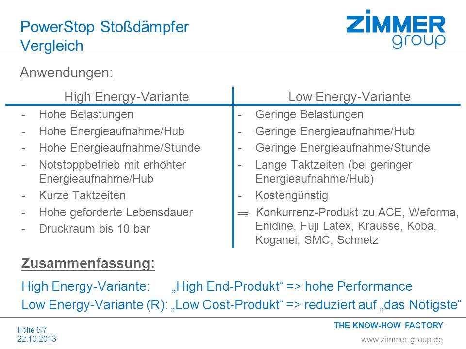 www.zimmer-group.de THE KNOW-HOW FACTORY Folie 5/7 22.10.2013 PowerStop Stoßdämpfer Vergleich Anwendungen: High Energy-Variante -Hohe Belastungen -Hoh