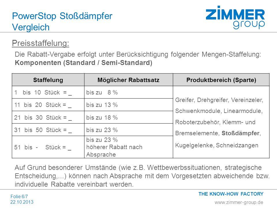 www.zimmer-group.de THE KNOW-HOW FACTORY Folie 6/7 22.10.2013 PowerStop Stoßdämpfer Vergleich Preisstaffelung: StaffelungMöglicher RabattsatzProduktbe