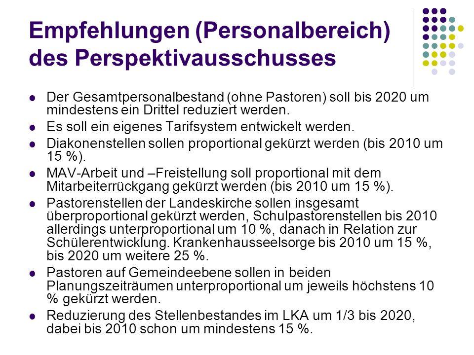 Empfehlungen (Personalbereich) des Perspektivausschusses Der Gesamtpersonalbestand (ohne Pastoren) soll bis 2020 um mindestens ein Drittel reduziert w