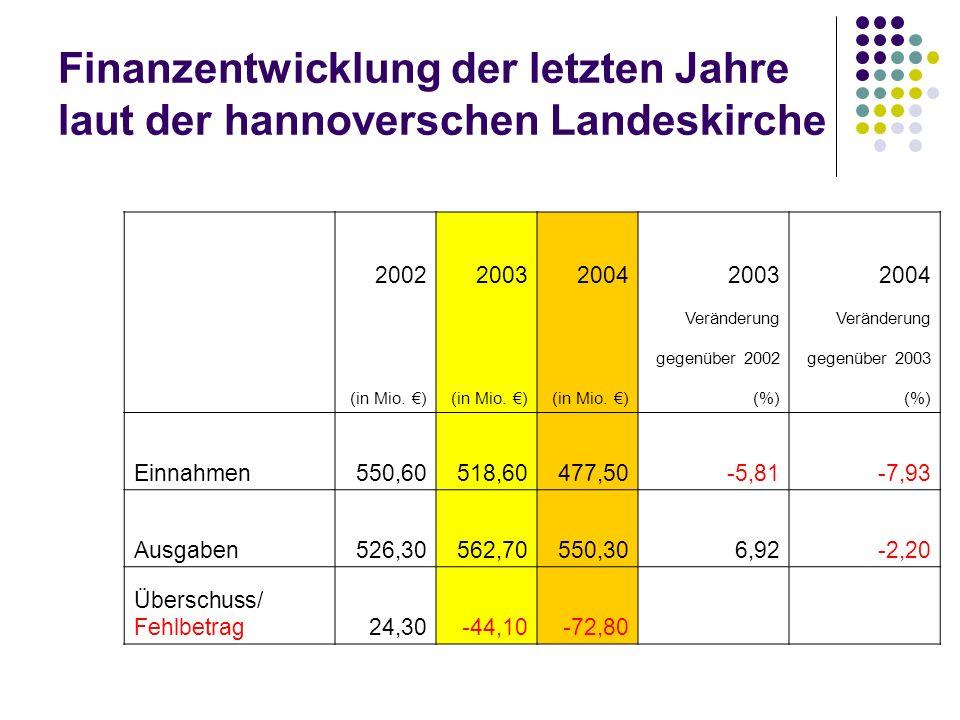 Finanzentwicklung der letzten Jahre laut der hannoverschen Landeskirche 20022003200420032004 Veränderung gegenüber 2002gegenüber 2003 (in Mio. ) (%) E
