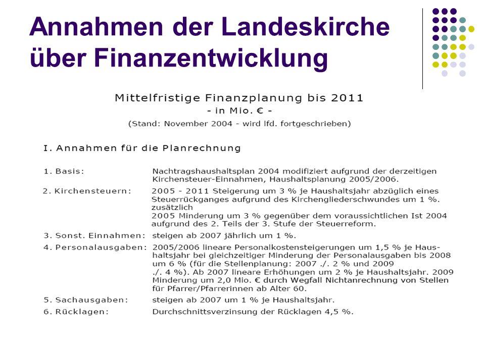 Annahmen der Landeskirche über Finanzentwicklung