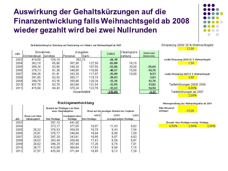 Auswirkung der Gehaltskürzungen auf die Finanzentwicklung falls Weihnachtsgeld ab 2008 wieder gezahlt wird bei zwei Nullrunden