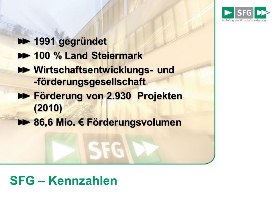 SFG – Kennzahlen 1991 gegründet 100 % Land Steiermark Wirtschaftsentwicklungs- und -förderungsgesellschaft Förderung von 2.930 Projekten (2010) 86,6 Mio.