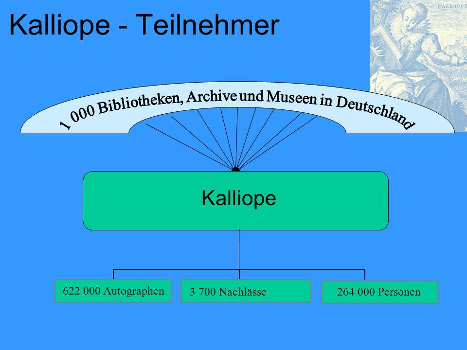 Kalliope - Teilnehmer Kalliope 622 000 Autographen 3 700 Nachlässe264 000 Personen