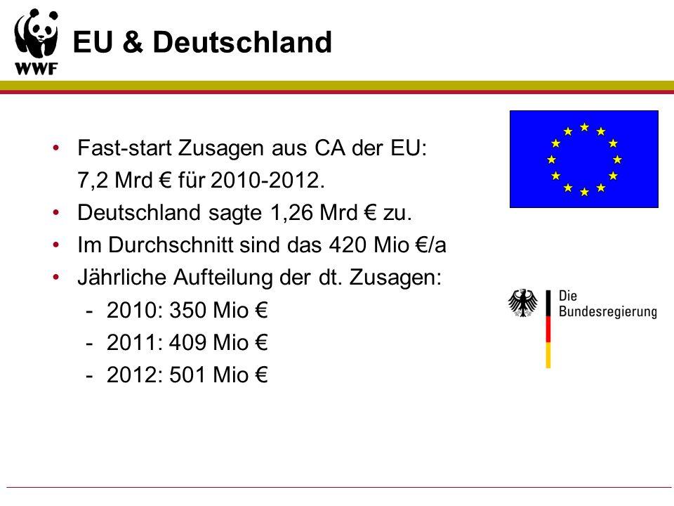 EU & Deutschland Fast-start Zusagen aus CA der EU: 7,2 Mrd für 2010-2012. Deutschland sagte 1,26 Mrd zu. Im Durchschnitt sind das 420 Mio /a Jährliche