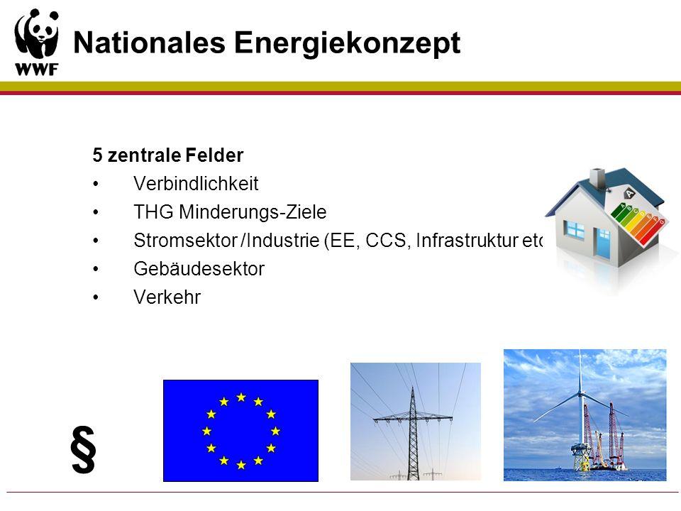 Nationales Energiekonzept 5 zentrale Felder Verbindlichkeit THG Minderungs-Ziele Stromsektor /Industrie (EE, CCS, Infrastruktur etc.) Gebäudesektor Ve