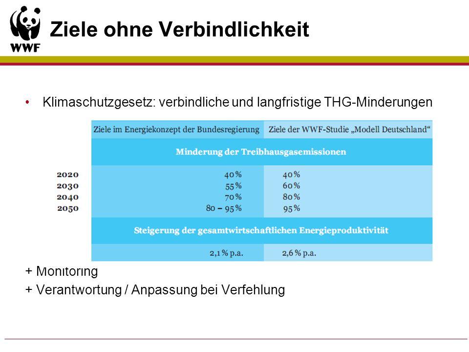 Ziele ohne Verbindlichkeit Klimaschutzgesetz: verbindliche und langfristige THG-Minderungen + Monitoring + Verantwortung / Anpassung bei Verfehlung