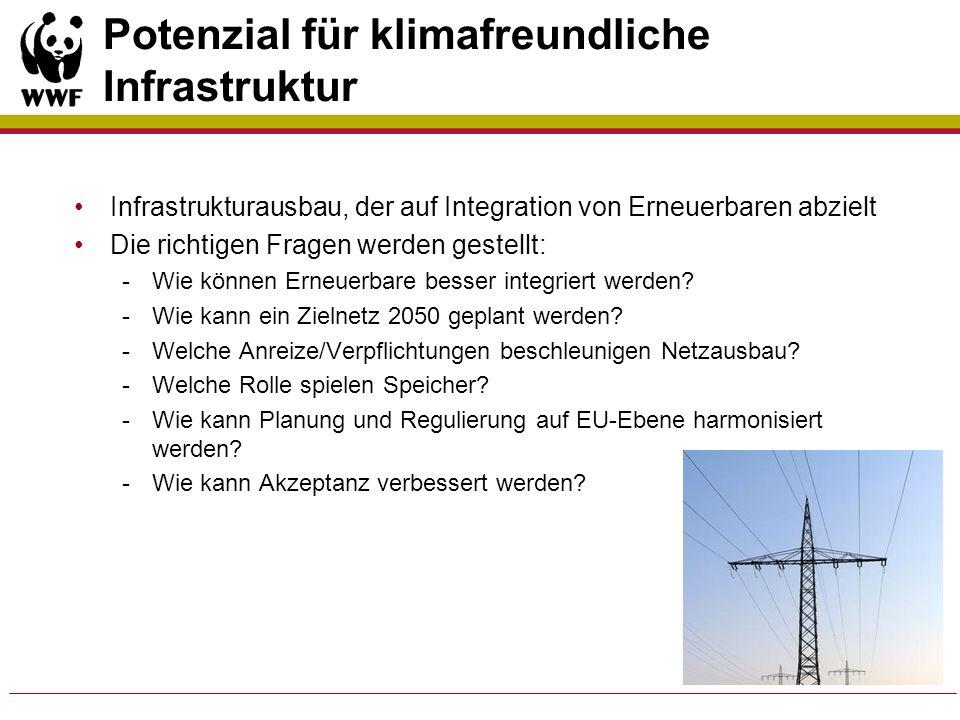 Potenzial für klimafreundliche Infrastruktur Infrastrukturausbau, der auf Integration von Erneuerbaren abzielt Die richtigen Fragen werden gestellt: -